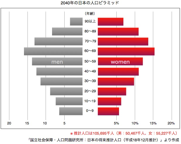 の 人口 ピラミッド 日本 【世界と比べてみた日本の特色】 人口ピラミッドの見分け方|中学生からの質問(社会)|進研ゼミ中学講座|ベネッセコーポレーション
